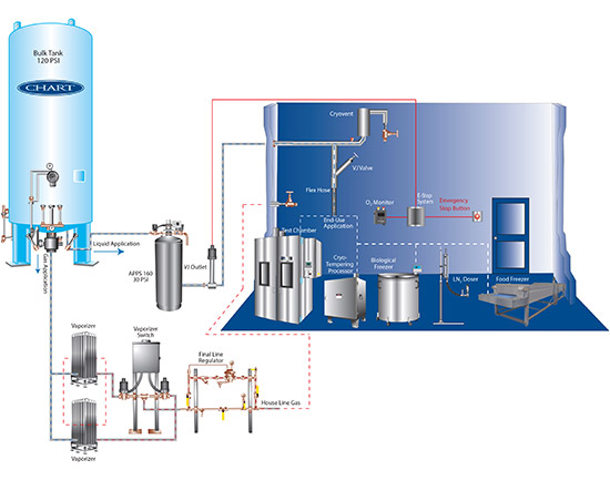 Vacuum Insulated Pipe for Liquid Nitrogen (LN2), Cryogenic